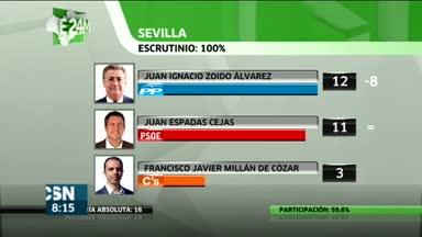 Resultados en capitales andaluzas